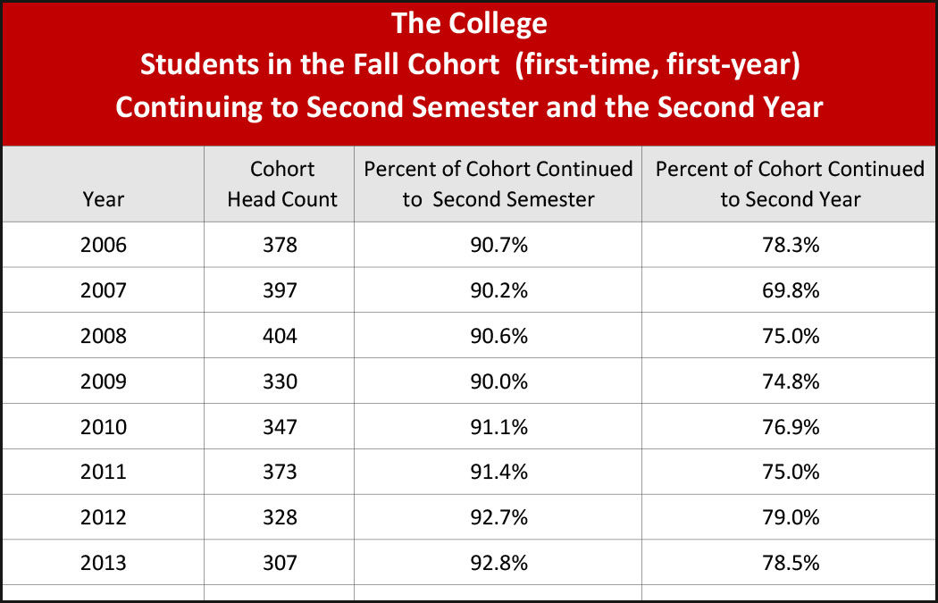 College enrollment update – college admission and institutional research