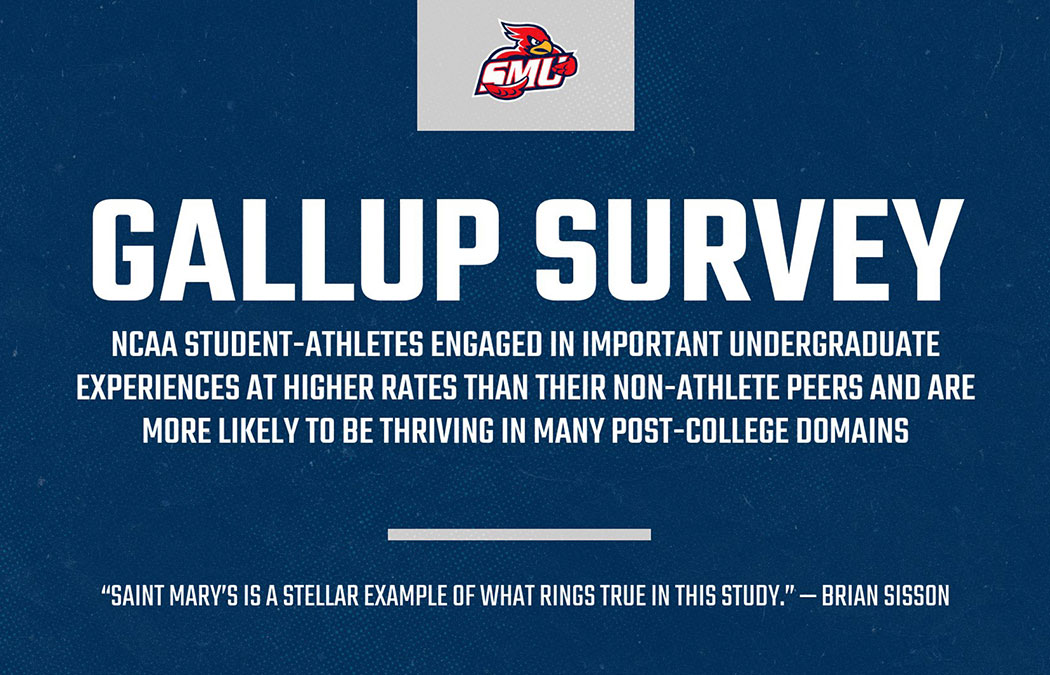 Gallup poll finds NCAA student-athletes more engaged, likely to thrive post-college